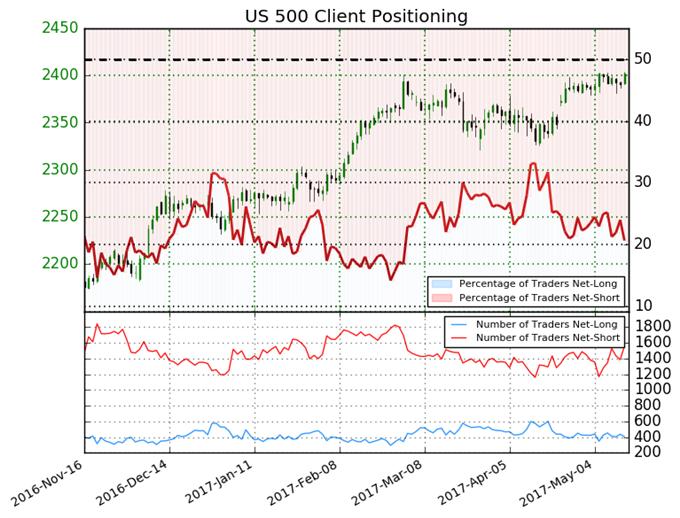 S&P 500 Net Long Positions Lowest Since Feb-17