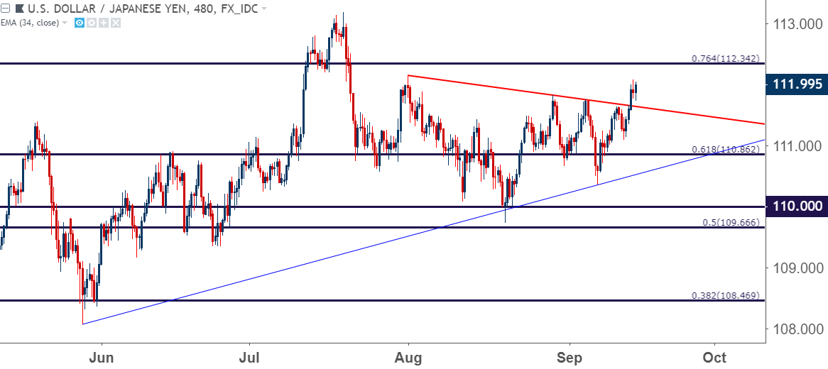 eur usd begins test of key resistance usd bounces from monthly lows rh dailyfx com
