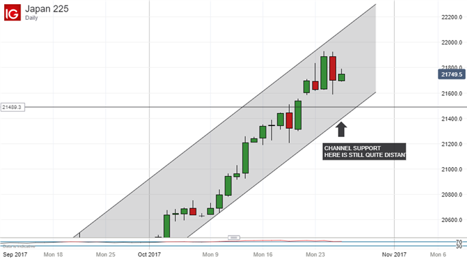 Nikkei 225 Technical Analysis: 22,000 Remains Well In Sight