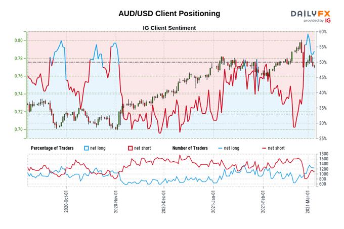 Key Levels to Watch on AUD/USD Breakdown