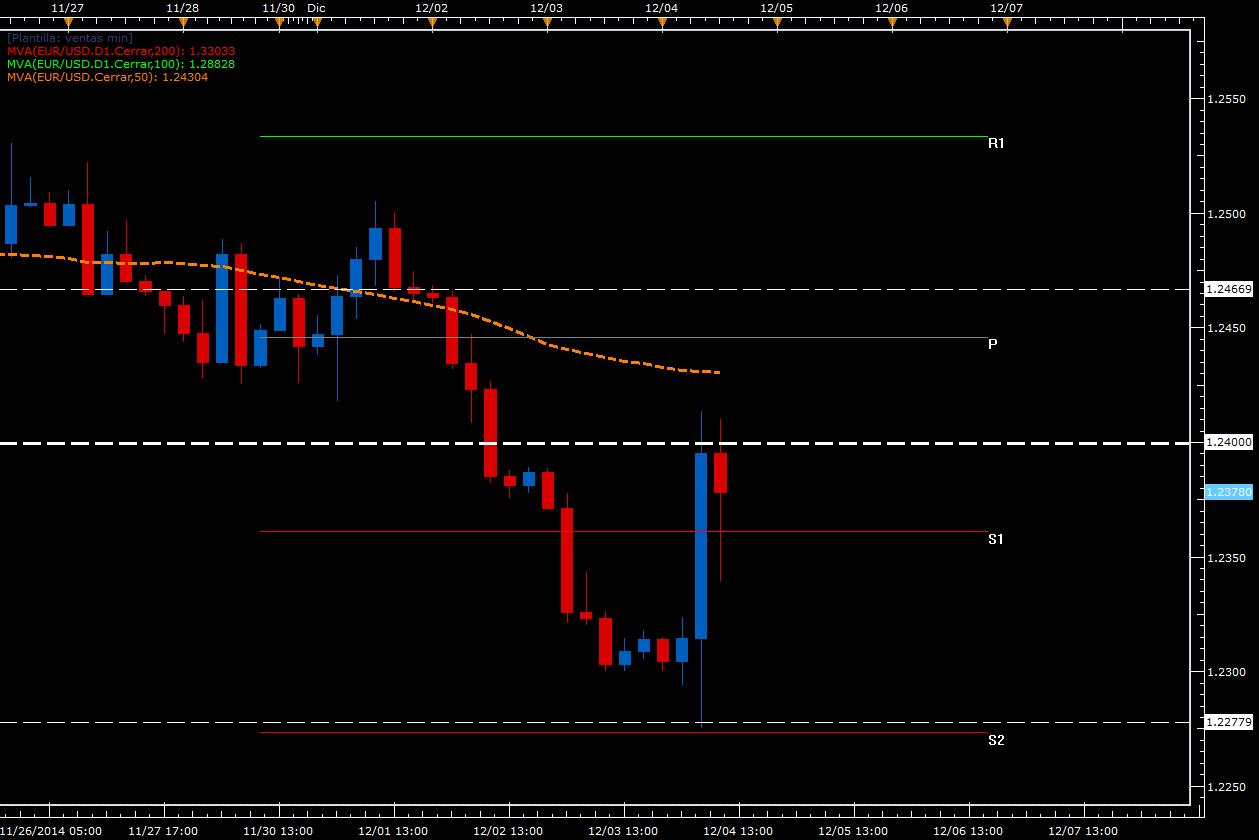 Dichos de Draghi decepcionan al mercado y fortalecen al euro