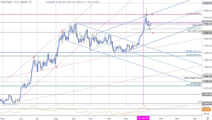 Gold Price Chart - XAU/USD Daily - GLD Trade Outlook - GC Technical Forecast