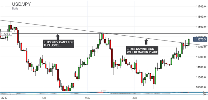 Japanese Yen Technical Analysis: USD/JPY Tests Key Resistance