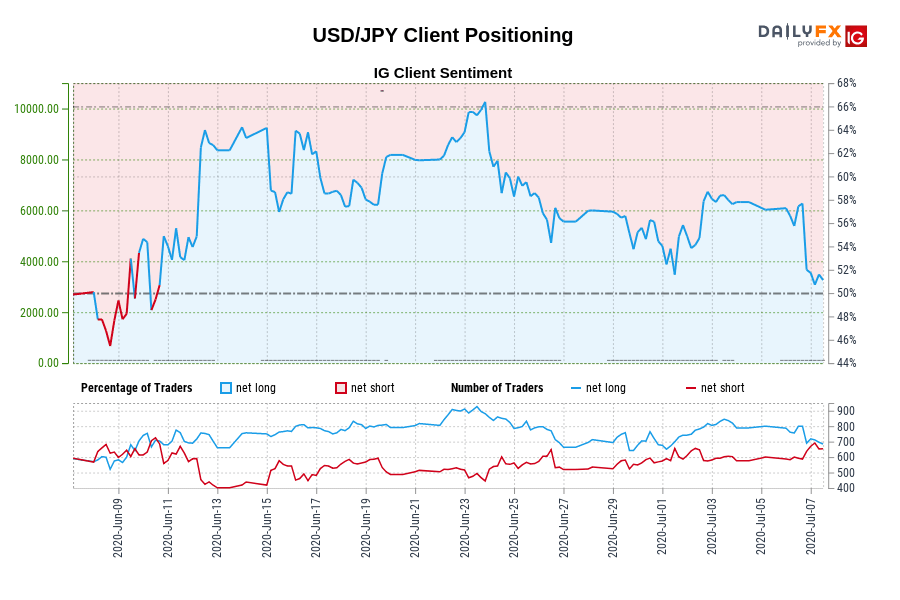 USD/JPY IG Client Sentiment: Our data shows traders are now net-short USD/JPY for the first time since Jun 10, 2020 when USD/JPY traded near 106.92.