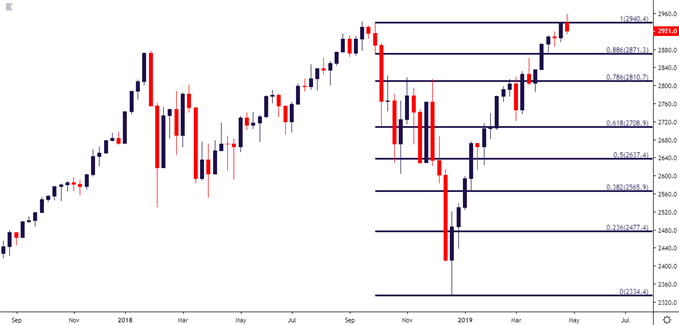 spx500 s&p 500 weekly price chart