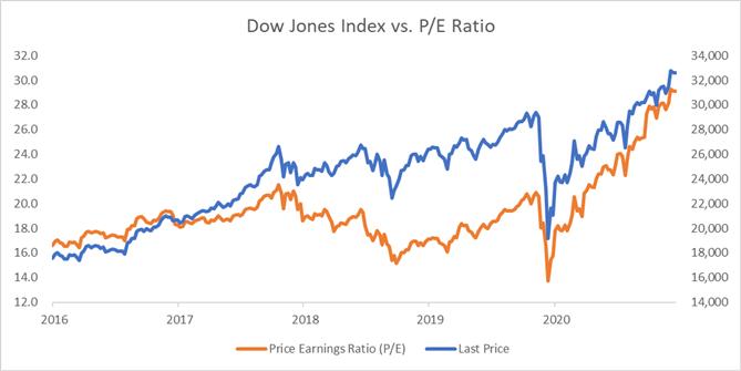 dow vs p/e ratio