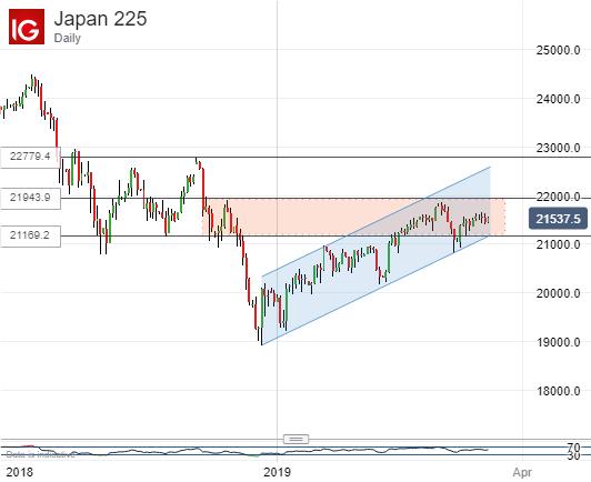 Range threatened? Uptrend threatrened? Nikkei 225, Daily Chart