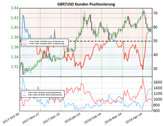 GBP/USD: Stimmungsumkehr und der Anstieg der Netto-Long Positionen um 40.5% deuten auf ein bärisches Signal