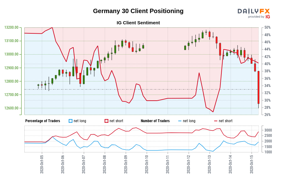 Germany 30 IG Client Sentiment: Our data shows traders are now net-long Germany 30 for the first time since Oct 05, 2020 12:00 GMT when Germany 30 traded near 12,883.50.