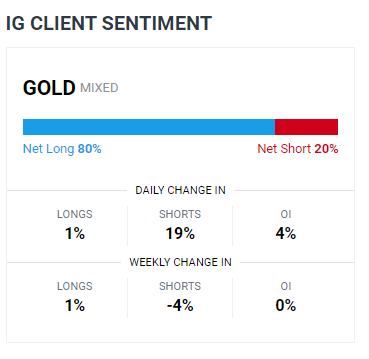 Previsioni per il prezzo dell'oro e dell'argento: i supporti chiave sono stati interrotti mentre il dollaro USA si rafforza