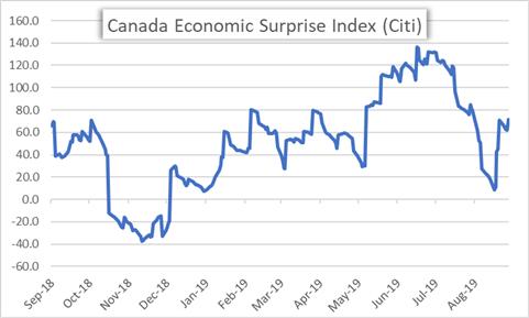 Canada Economic Surprise Index Price Chart