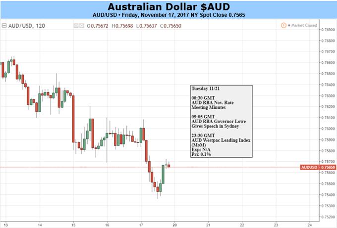 Australian Dollar Likely Stuck, But Watch For RBA Speakers