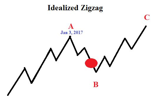 USD/JPY-Elliott-Wellen-Analyse deutet in Richtung 107 JPY