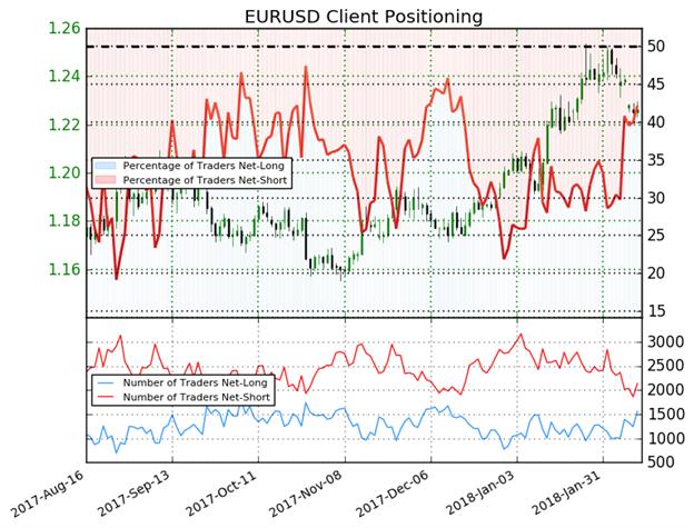 احتمالية استمرار انخفاض أسعار اليورو مقابل الدولار الأمريكي EUR/USD بعد ارتفاع مراكز الشراء