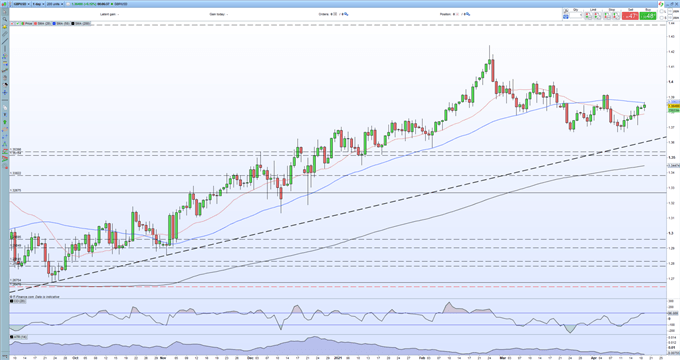 British Pound (GBP) - Positive Outlook Pushing GBP/USD Higher, Extending Last Week's Gains
