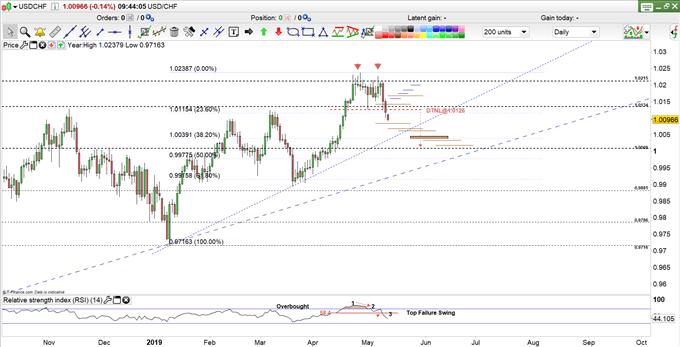 USD/CHF Price Daily Chart
