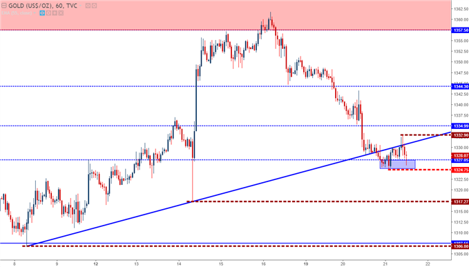 gold prices hourly chart