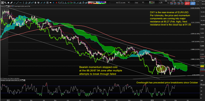 Ichimoku Charts That Matter: USD Tests Cloud, Gold on High Alert