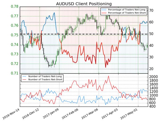 Australian Dollar Sentiment Pushes Bearish Signal