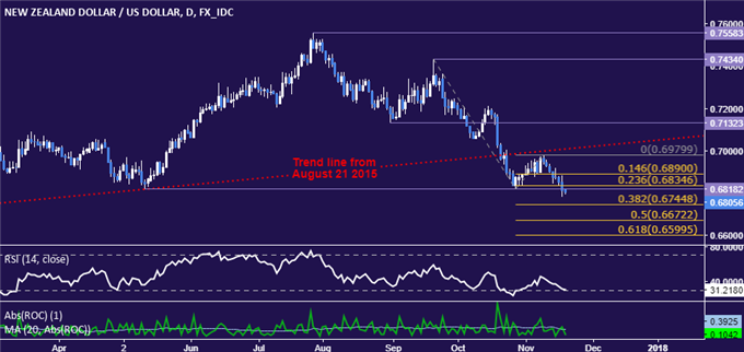 NZD/USD Technical Analysis: Six-Month Support Gives Way