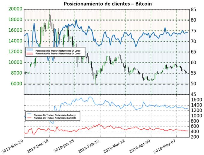 Bitcoin: posicionamiento señala mercado bajista, análisis técnico alcista