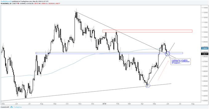 AUDNZD daily chart with confluence of support, need bullish rejection first