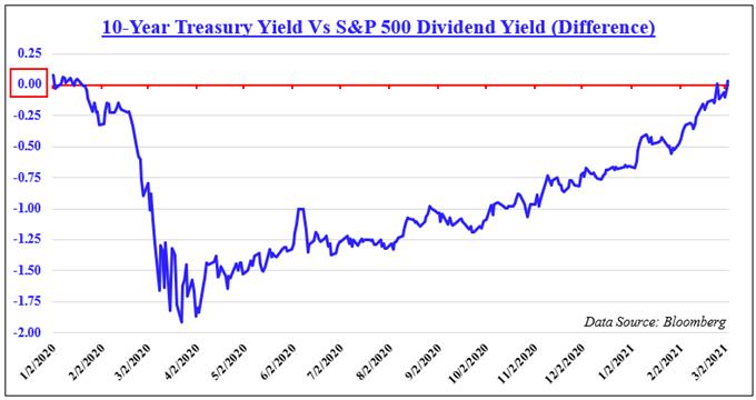 10 year treasury yield vs spx