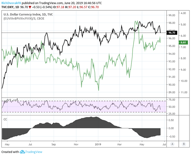 DXY US Dollar Index Price Chart and Currency Volatility Technical Analysis
