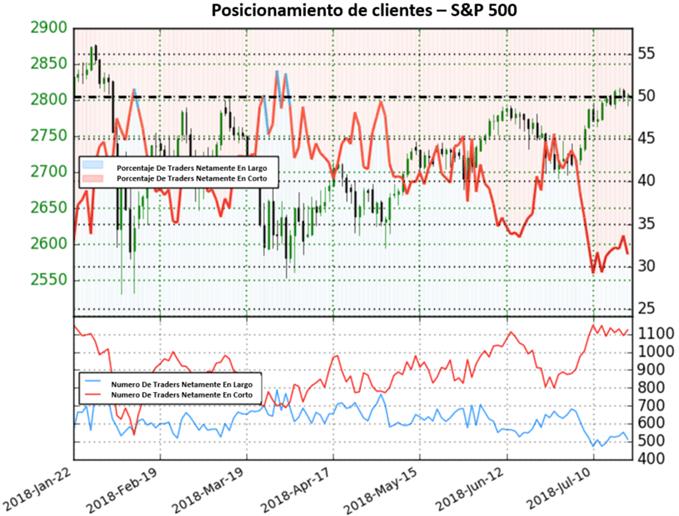 S&P500: se une a las perspectivas mixtas