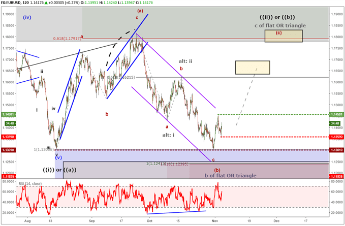 EURUSD forecast for trend to 1.18 using elliott wave theory.