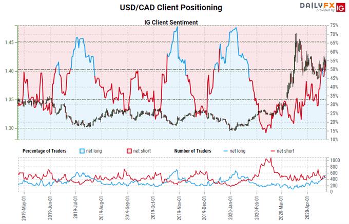 igcs, ig client sentiment index, igcs usd/cad, usd/cad rate chart, usd/cad rate forecast, usd/cad technical analysis