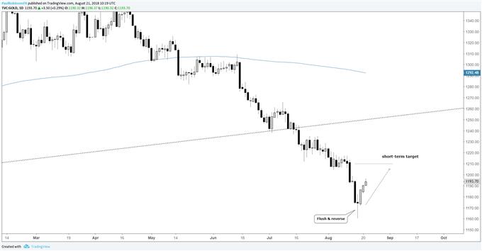 Gold daily chart, short-term higher