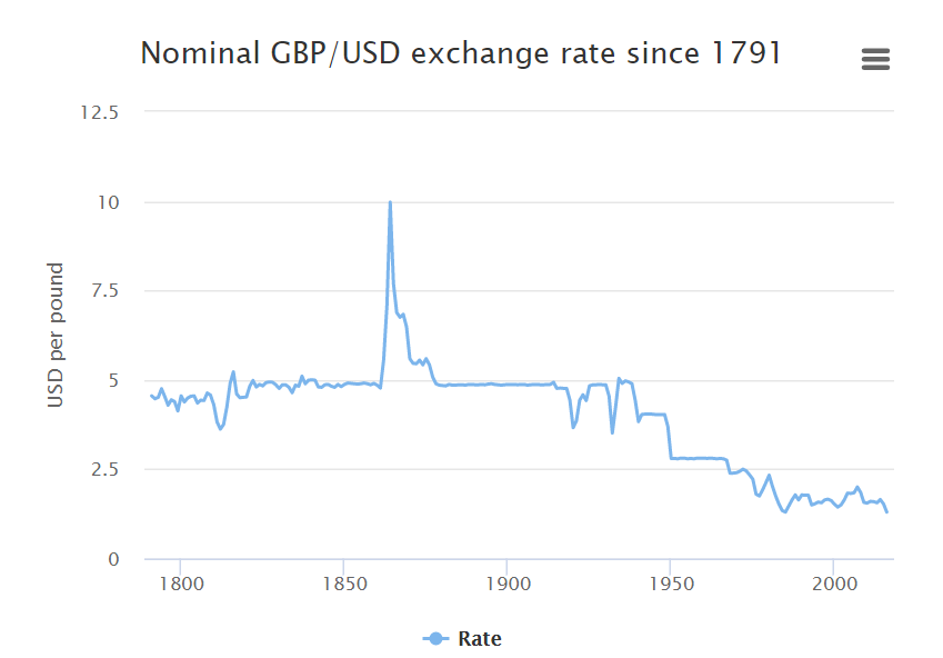 Gbpusd Exchange Rate Since 1791