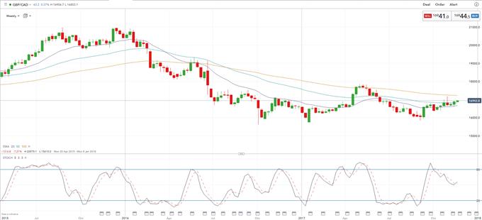 Bullish GBP/CAD as Canadian Rate Hikes Vanish