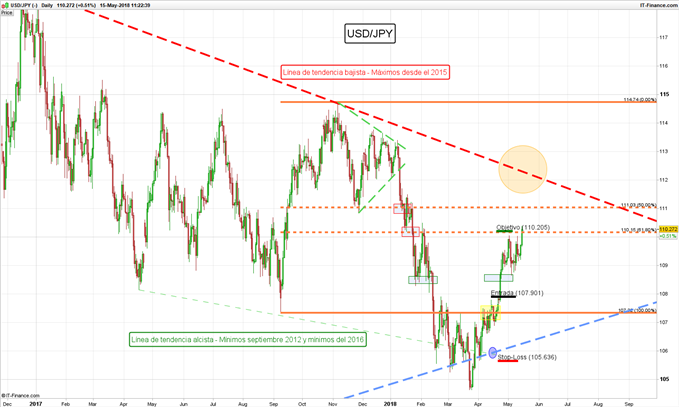 Largo USD/JPY en espera de confirmación (ACTUALIZACIÓN)