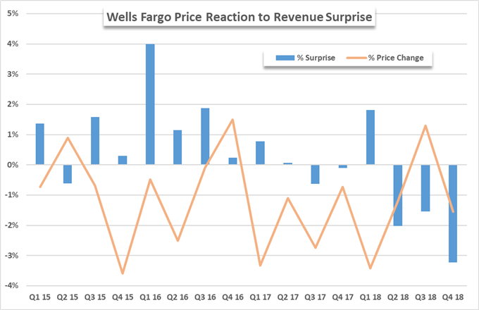 wells fargo stock price chart on earnings report