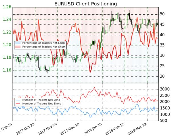 EUR/USD : sans direction claire, le signal du Sentiment est neutre