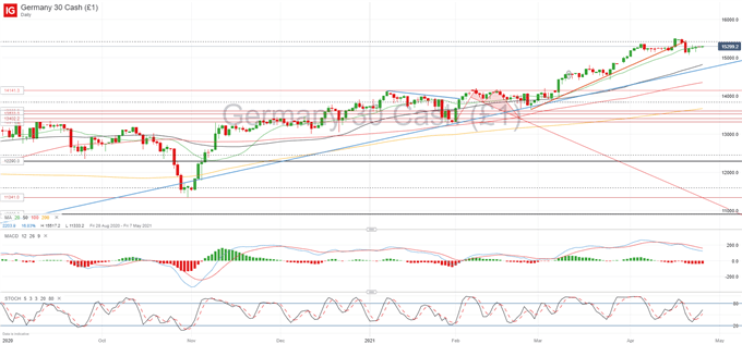European Morning Forecast: DAX 30 Rally in Question, EUR/USD Swinging Higher