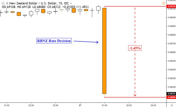 NZDUSD tumbler through support as RBNZ Hint Rate Cut as Next Move