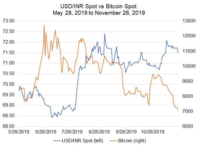 bitcoin vs inr grafic)