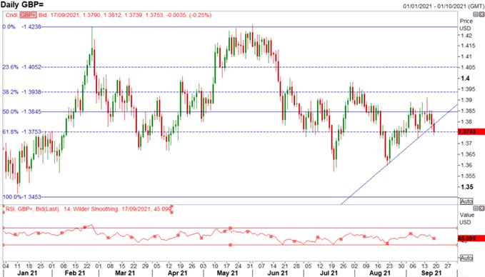 China Risks, Fed & BoE Decisions, GBP Reversal?