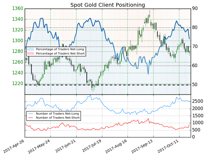 Gold May Trend Higher Despite Long Traders