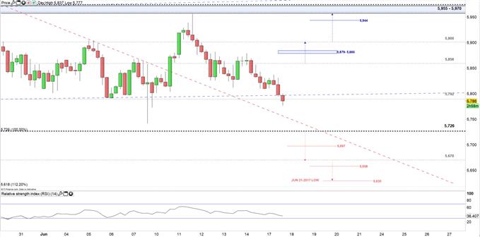Copper price 4H chart 17-06-19