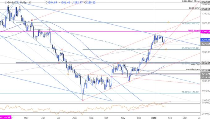 Gold Price Chart - XAU/USD - Daily Timeframe