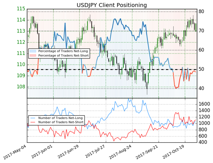 Yen Shows Signs of Strength with Bullish Contrarian Bias