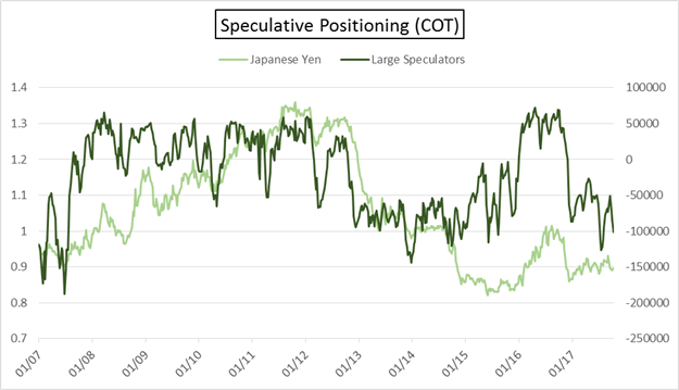 COT: EUR/USD & USD/CAD Prices Correct, Futures Positioning Doesn't