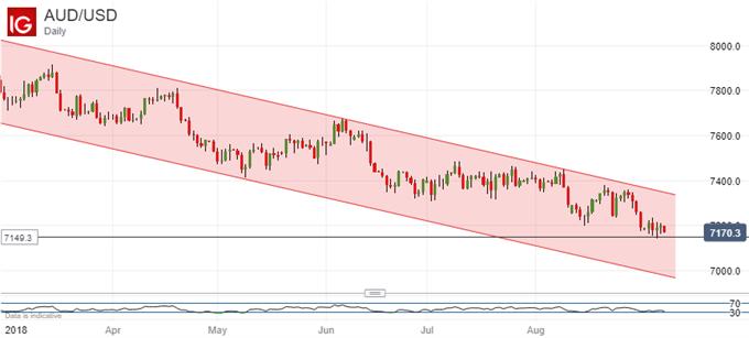 Australian Dollar Still Short Of Buy Signals Despite Strong Data