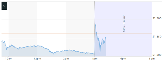 Amazon Earnings Buoy Battered FANG, NASDAQ