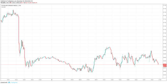 Price Chart for the DXY US Dollar Index