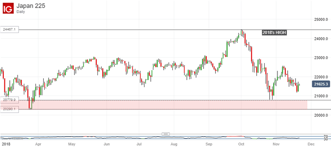Prominent Support Gets Near: Nikkei 225 Daily Chart